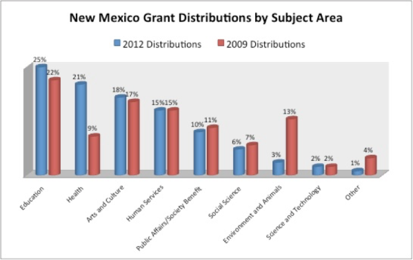 NM-Grants-by-Area