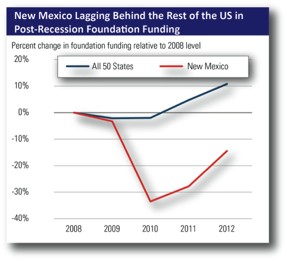 NM-Post-Recession-Funding